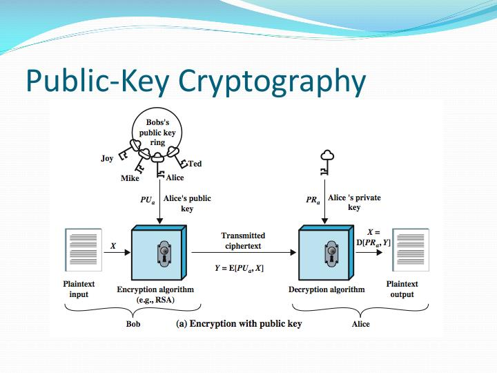 applications of public key cryptography