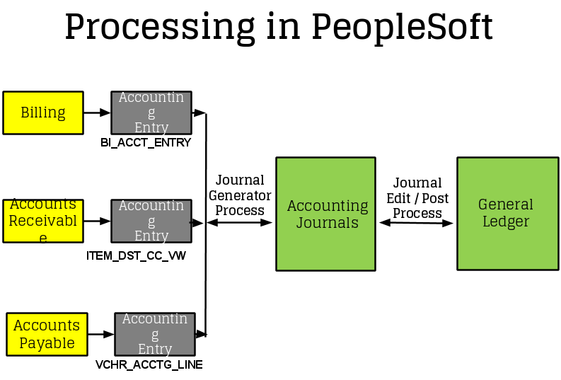 application management suite for peoplesoft
