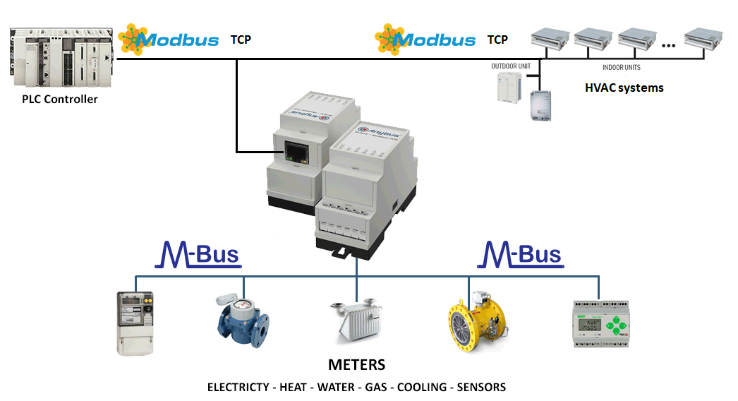 can bus application in automotive network control
