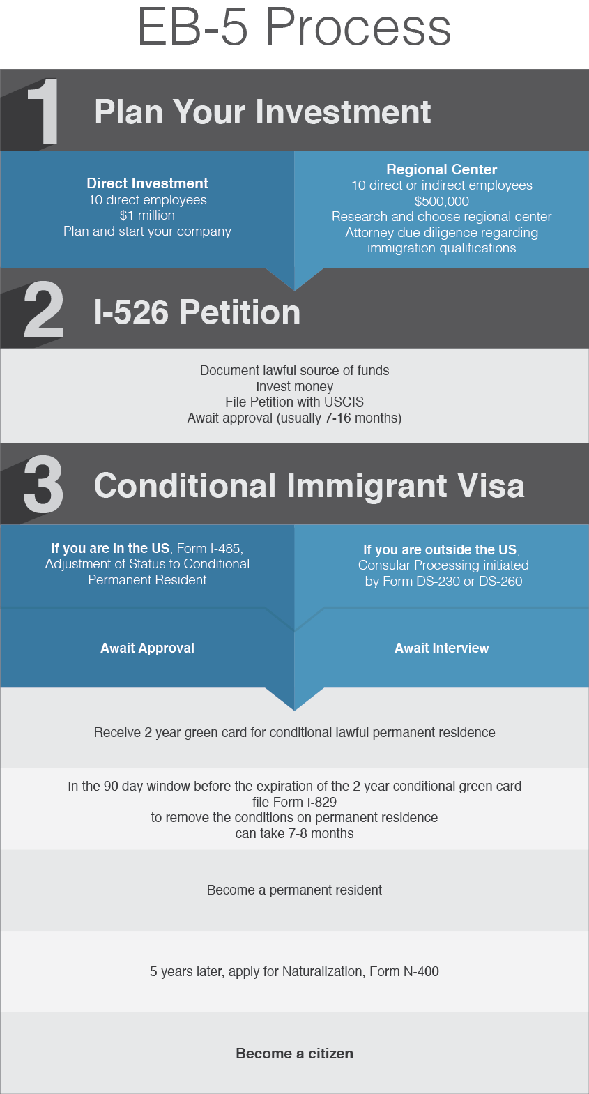 consular electronic application center form ds 260