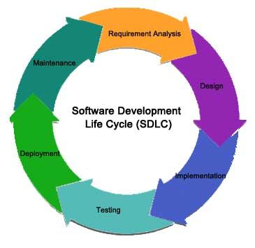 applications of software engineering in real life
