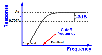 practical application of low pass filter