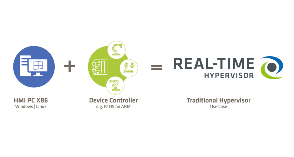embedded os for real time applications