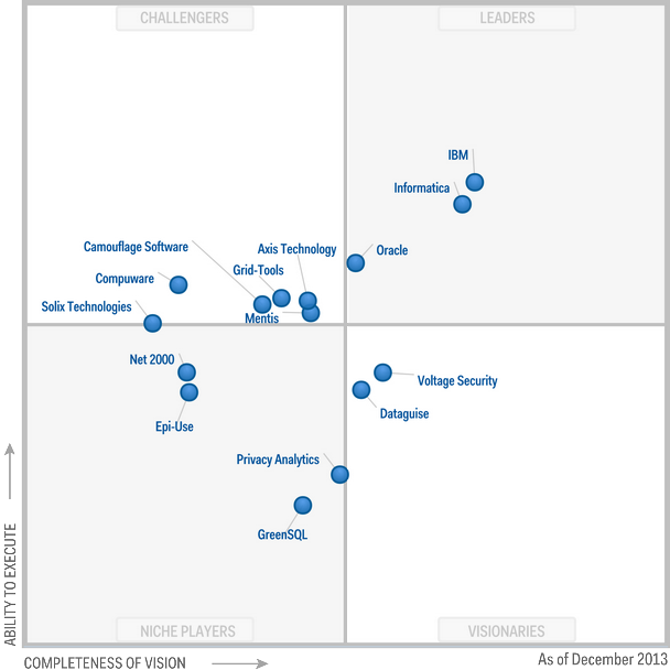 gartner magic quadrant for application delivery controllers