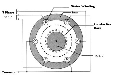 application of 3 phase induction motor