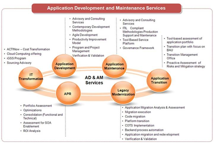 application maintenance and support best practices